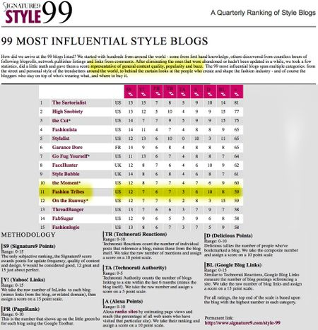 Top 99 style blogs 2009