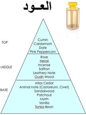 Al oud fragrance pyramid