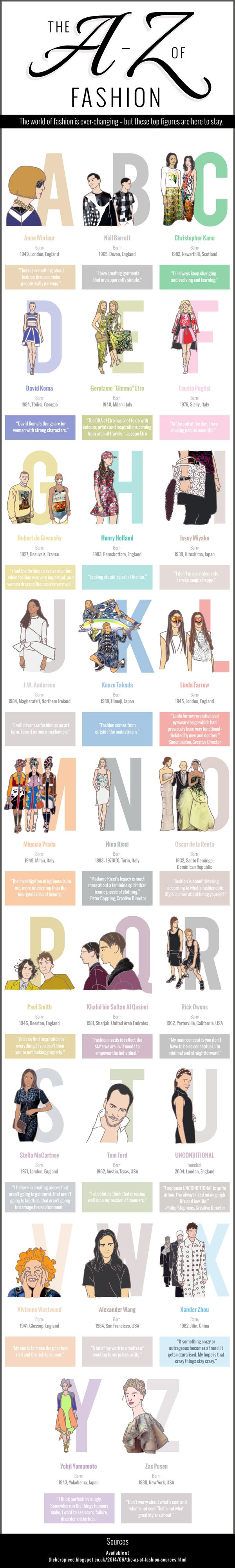 The-A-Z-of-Fashion