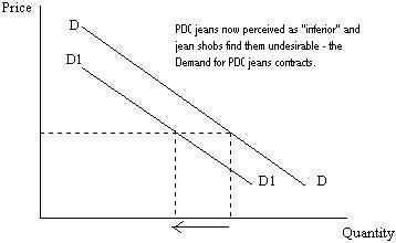 Demand_curve_shift